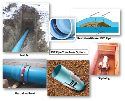 Stating their Case: PVC vs  HDPE - Trenchless Technology