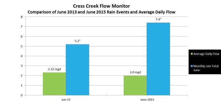 cress creek flow monitor