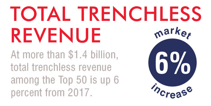 total trenchless revenue