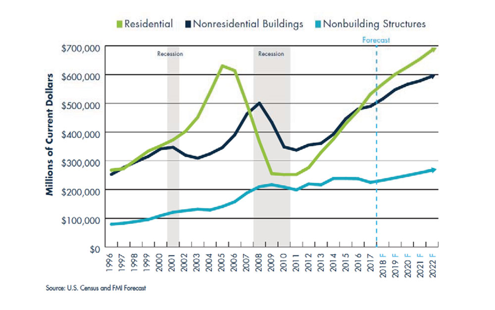 fmi construction outlook