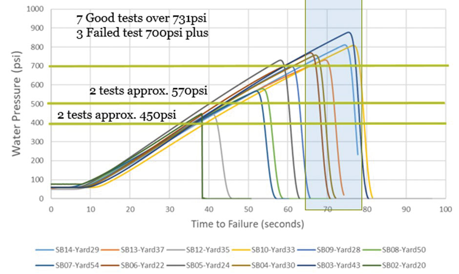 Pressure vs. time to failure for 14 short-term burst tests